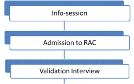 How to apply to OM RAC